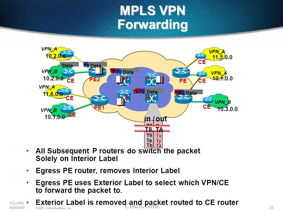 MPLS VPN Forwarding in / out