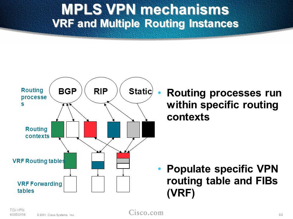 MPLS VPN mechanisms VRF and Multiple Routing Instances