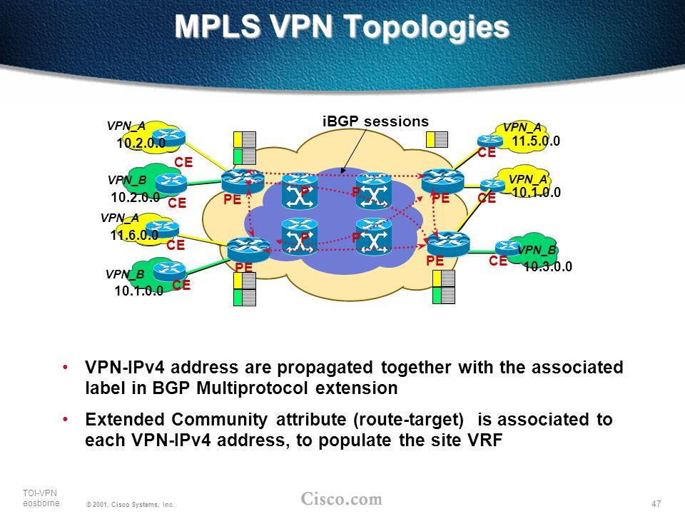 MPLS VPN Topologies iBGP sessions. VPN_A. VPN_B. 10.1.0.0. 10.2.0.0. 11.6.0.0. CE. PE. VPN_A.