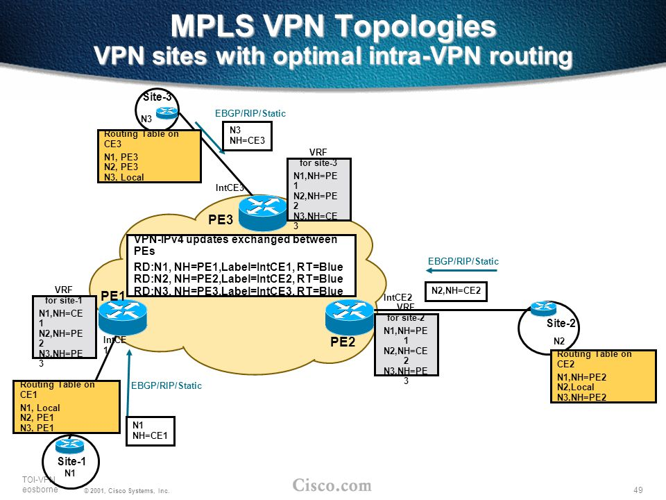 MPLS VPN Topologies VPN sites with optimal intra-VPN routing