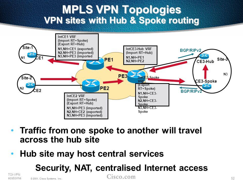 MPLS VPN Topologies VPN sites with Hub & Spoke routing