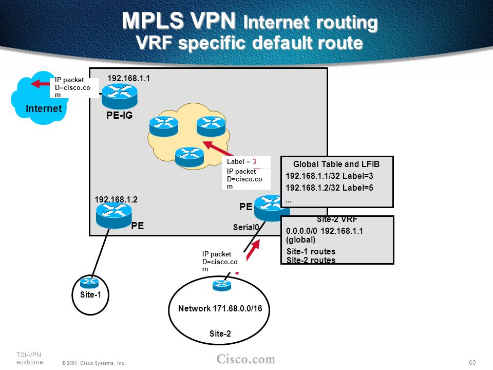 MPLS VPN Internet routing VRF specific default route