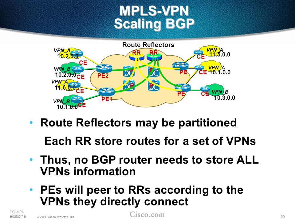 MPLS-VPN Scaling BGP Route Reflectors may be partitioned