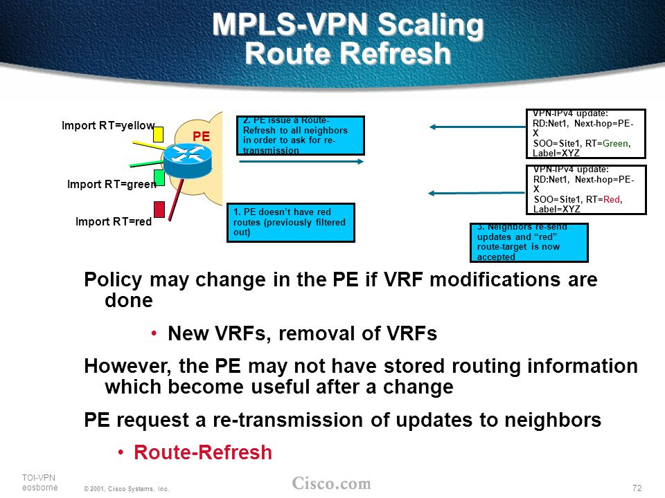 MPLS-VPN Scaling Route Refresh