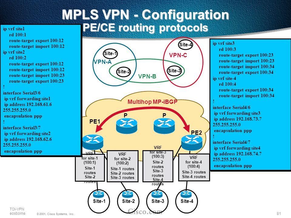 MPLS VPN - Configuration PE/CE routing protocols