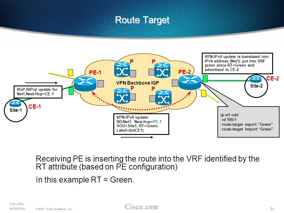 Route Target VPN-IPv4 update is translated into IPv4 address (Net1) put into VRF green since RT=Green and advertised to CE-2.