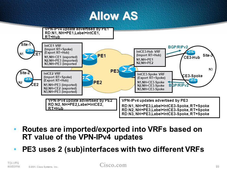 Allow AS VPN-IPv4 update advertised by PE1 RD:N1, NH=PE1,Label=IntCE1, RT=Hub. Site-1. N1. IntCE1 VRF (Import RT=Spoke) (Export RT=Hub)