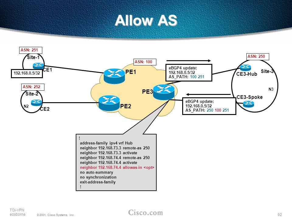 Allow AS PE1 PE3 PE2 Site-1 CE1 Site-3 CE3-Hub Site-2 CE3-Spoke CE2