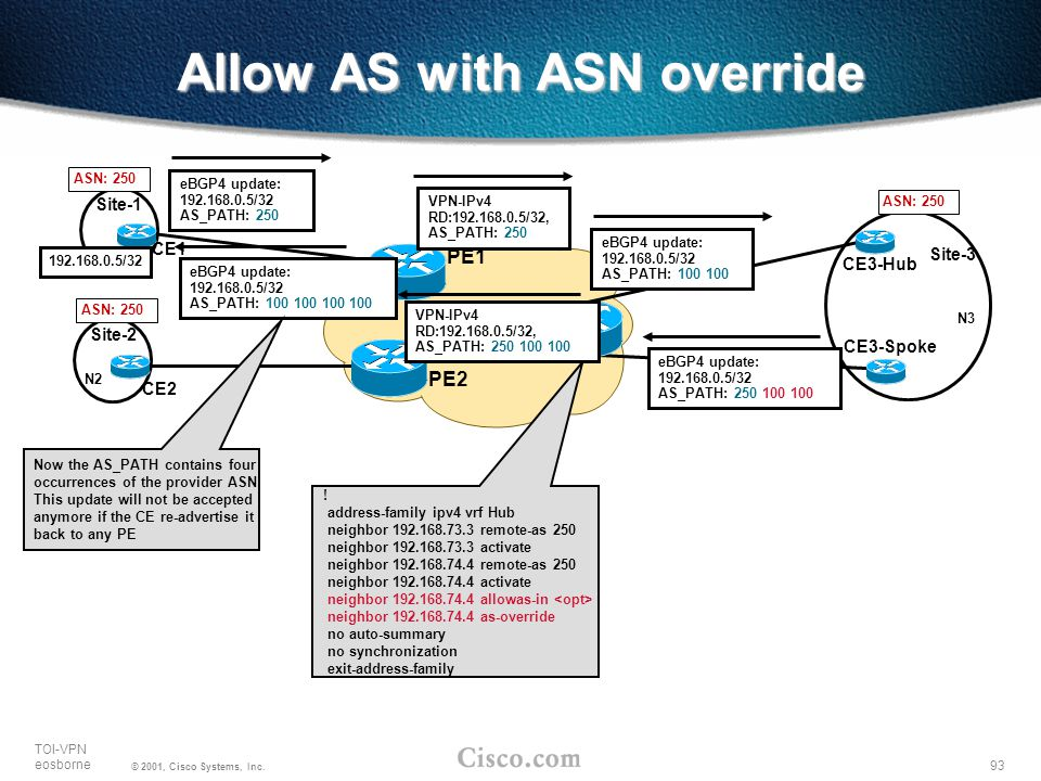 Allow AS with ASN override