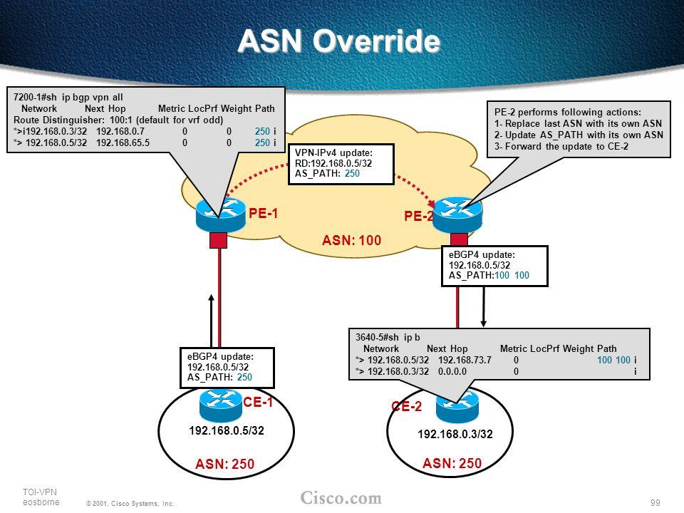 ASN Override PE-1 PE-2 ASN: 100 CE-1 CE-2 ASN: 250 ASN: 250