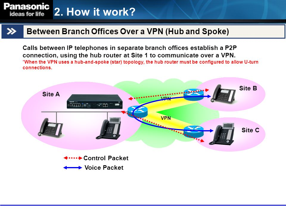 2. How it work Between Branch Offices Over a VPN (Hub and Spoke)