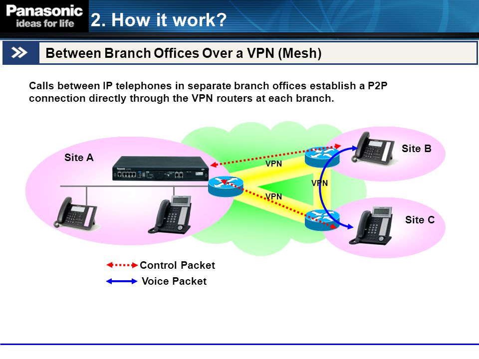 2. How it work Between Branch Offices Over a VPN (Mesh)