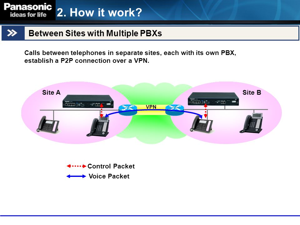 2. How it work Between Sites with Multiple PBXs