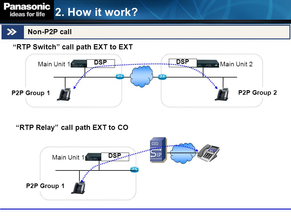 2. How it work Non-P2P call RTP Switch call path EXT to EXT