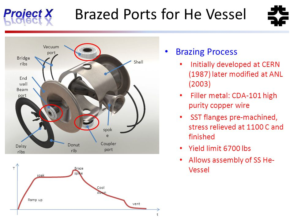 Brazed Ports for He Vessel