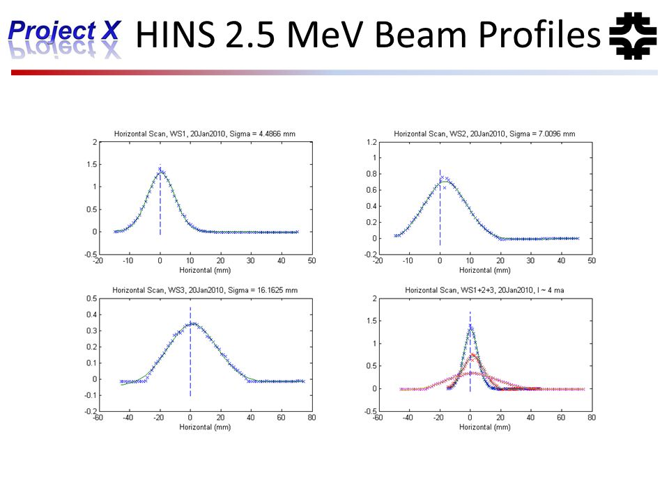 HINS 2.5 MeV Beam Profiles