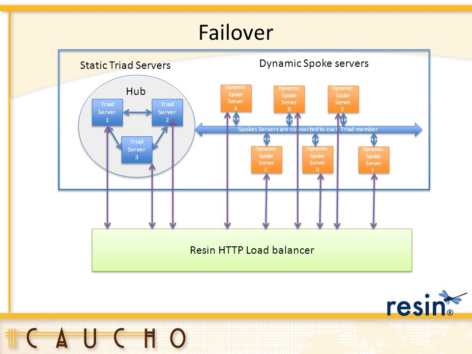 Failover Dynamic Spoke servers Static Triad Servers Hub
