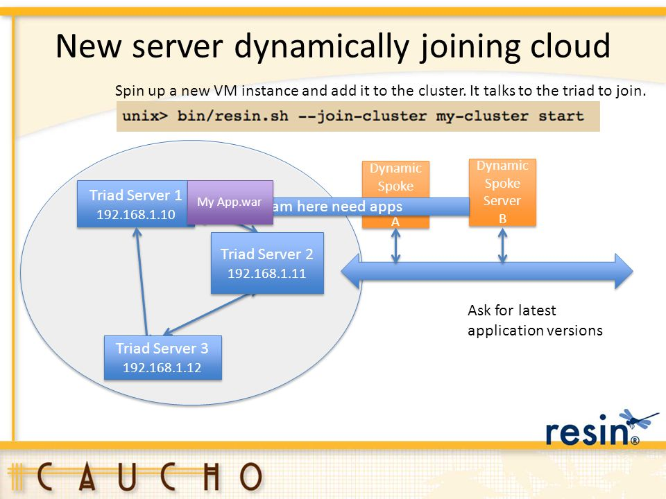 New server dynamically joining cloud