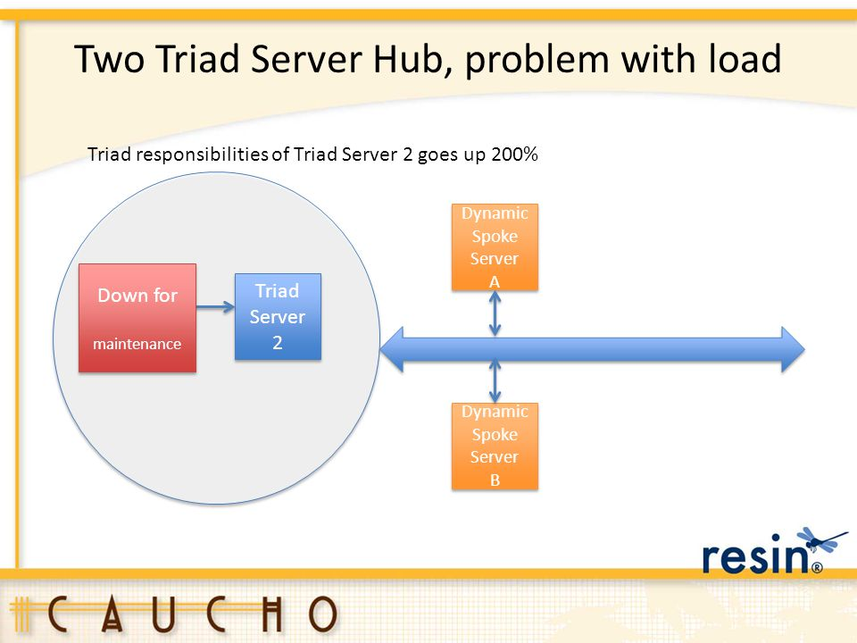 Two Triad Server Hub, problem with load