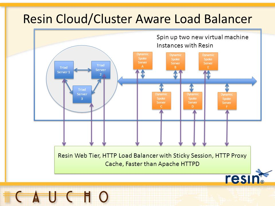 Resin Cloud/Cluster Aware Load Balancer