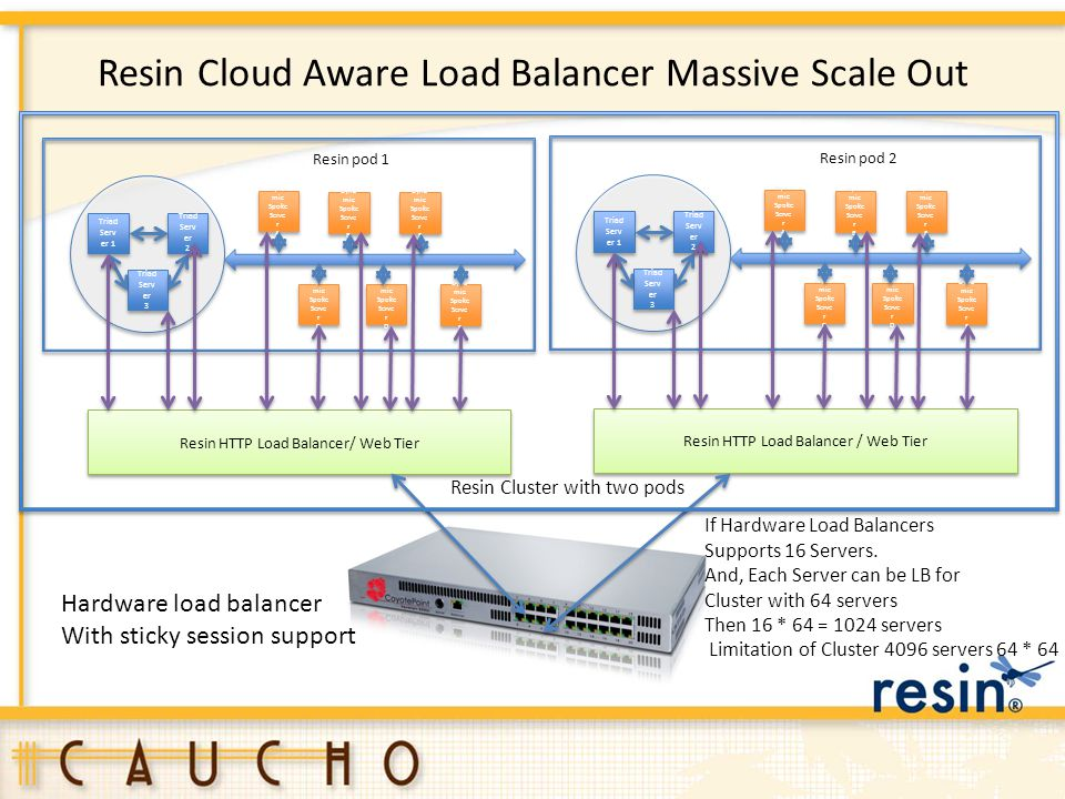 Resin Cloud Aware Load Balancer Massive Scale Out