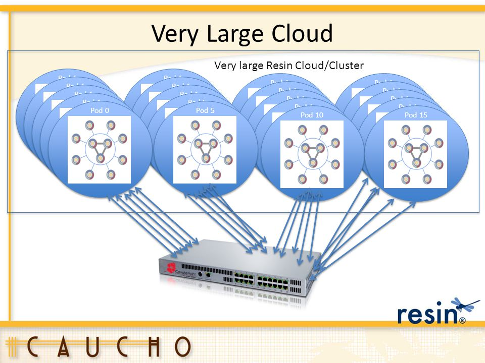 Very Large Cloud Very large Resin Cloud/Cluster Pod 1 Pod 1 Pod 1