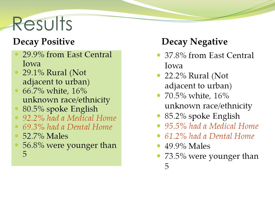 Results Decay Positive Decay Negative 29.9% from East Central Iowa