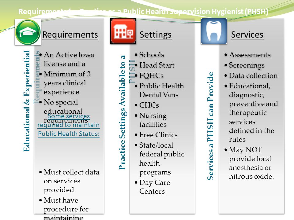 Some services required to maintain Public Health Status: