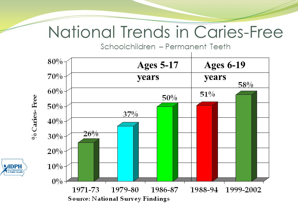 National Trends in Caries-Free Schoolchildren – Permanent Teeth