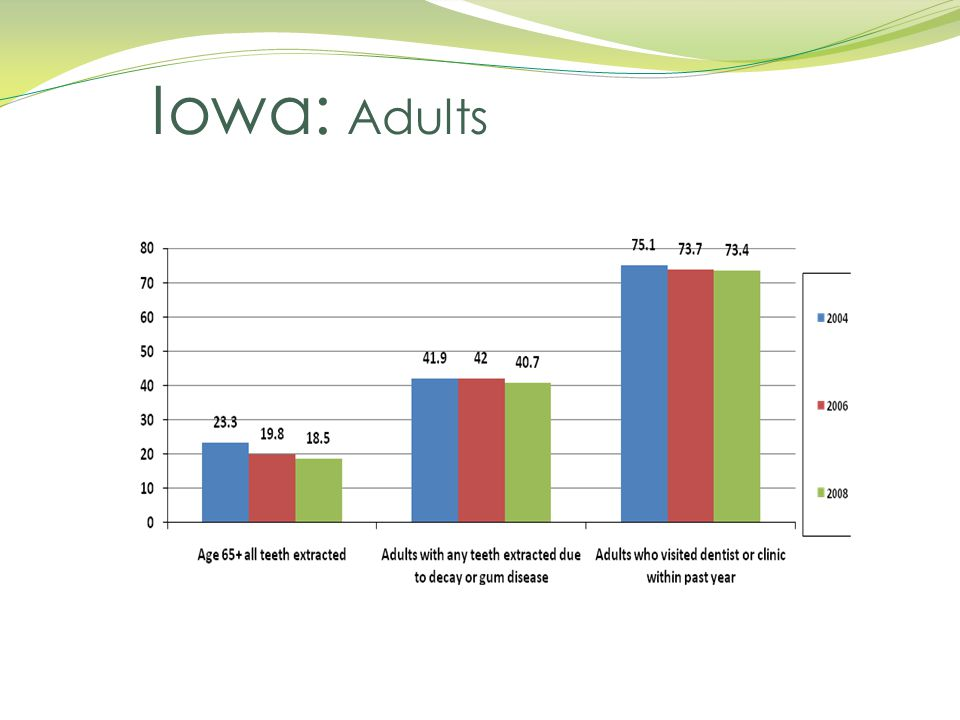 Iowa: Adults