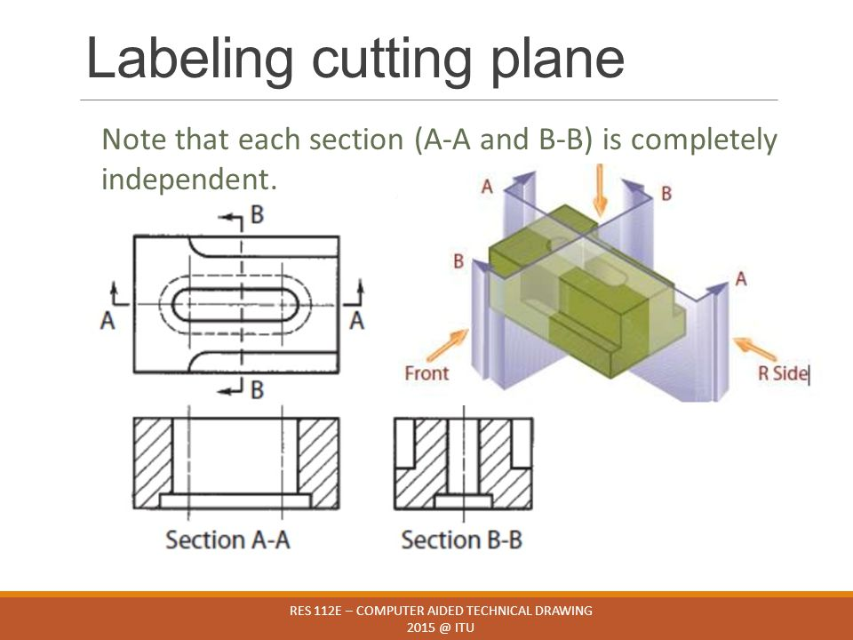 Labeling cutting plane