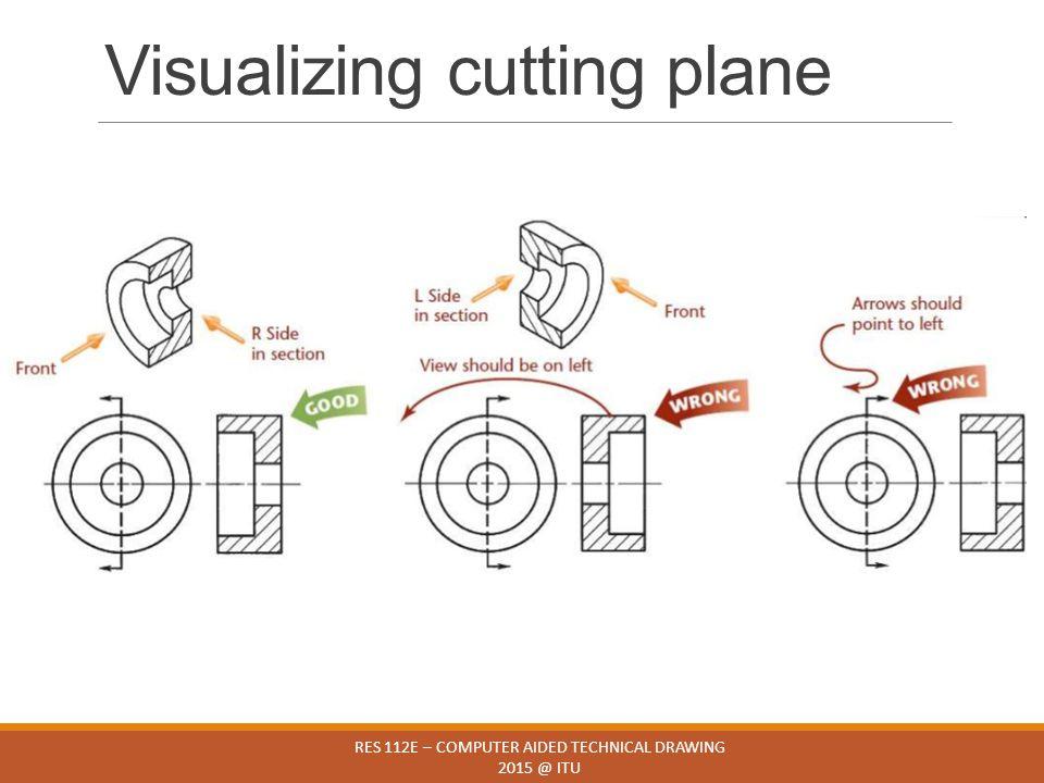 Visualizing cutting plane