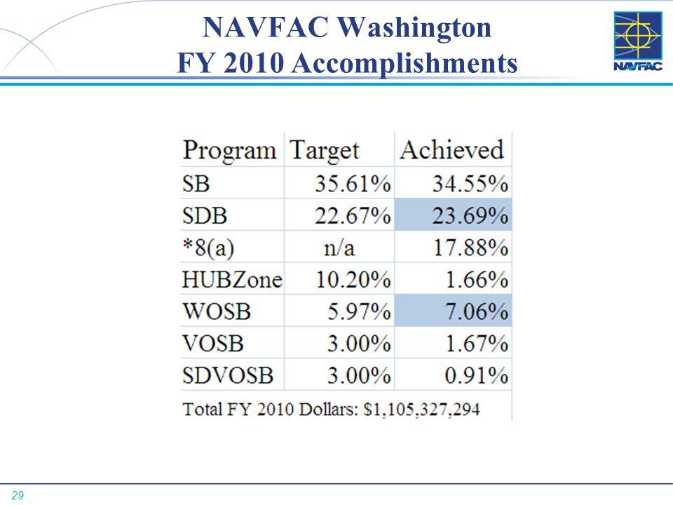 NAVFAC Washington FY 2010 Accomplishments