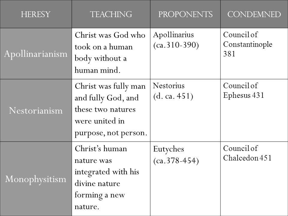 Apollinarianism Nestorianism Monophysitism