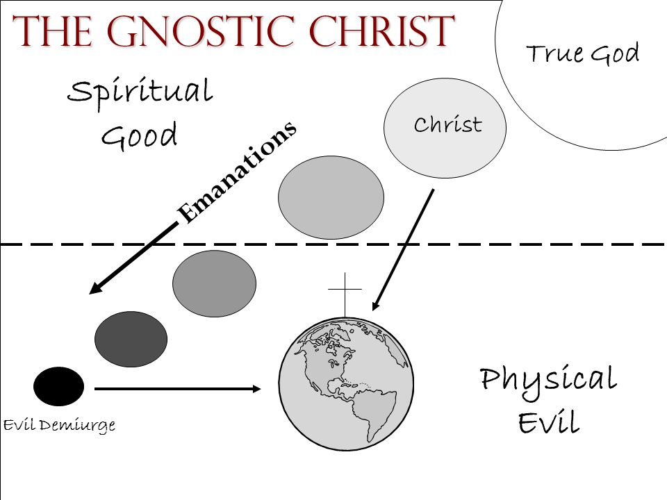 The Gnostic Christ Spiritual Good Physical Evil True God Emanations