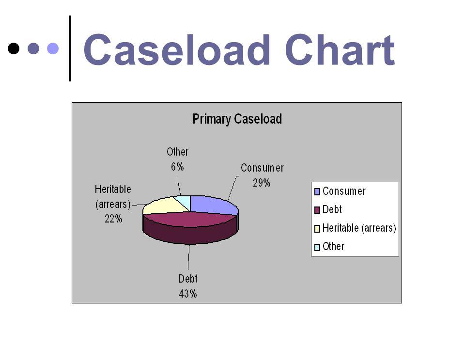 Caseload Chart
