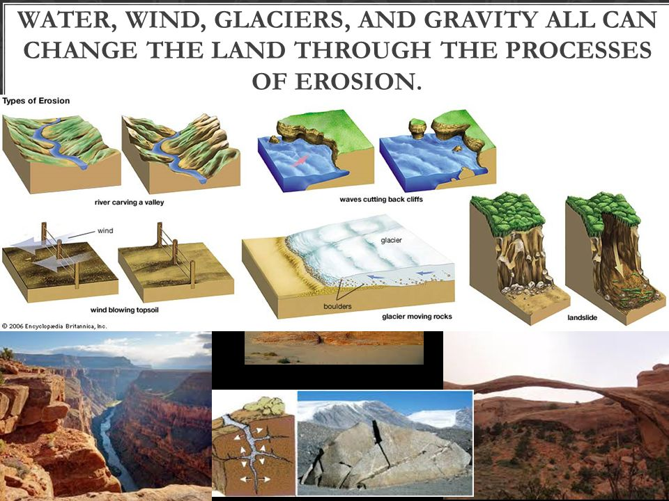 Water, wind, glaciers, and gravity all can change the land through the processes of erosion.