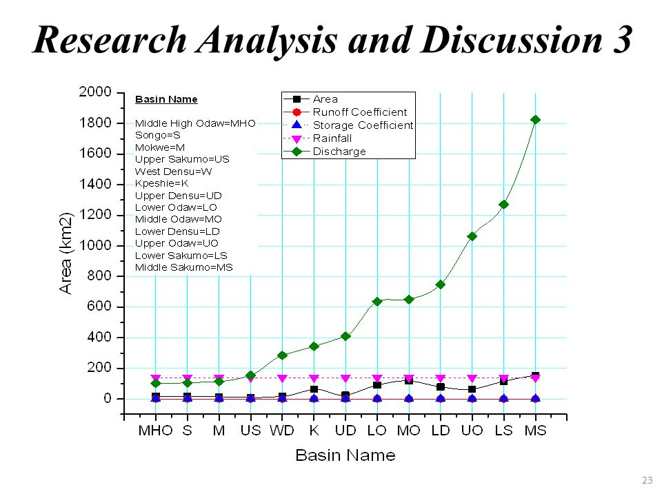 Research Analysis and Discussion 3