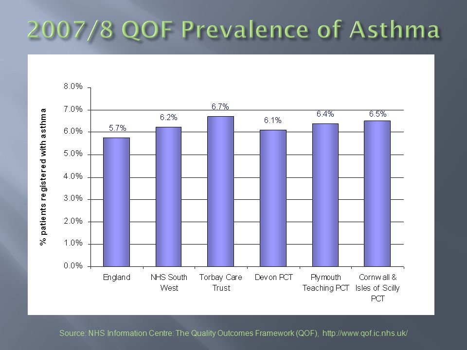 2007/8 QOF Prevalence of Asthma