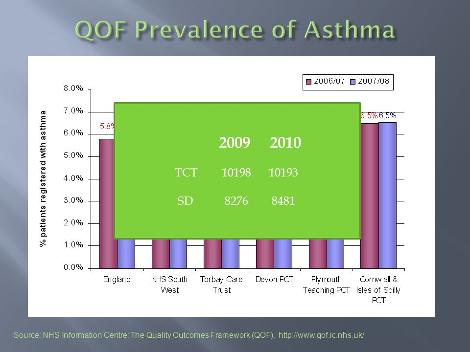 QOF Prevalence of Asthma