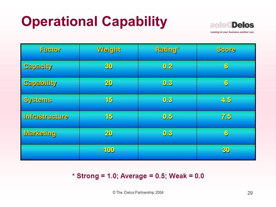 Operational Capability