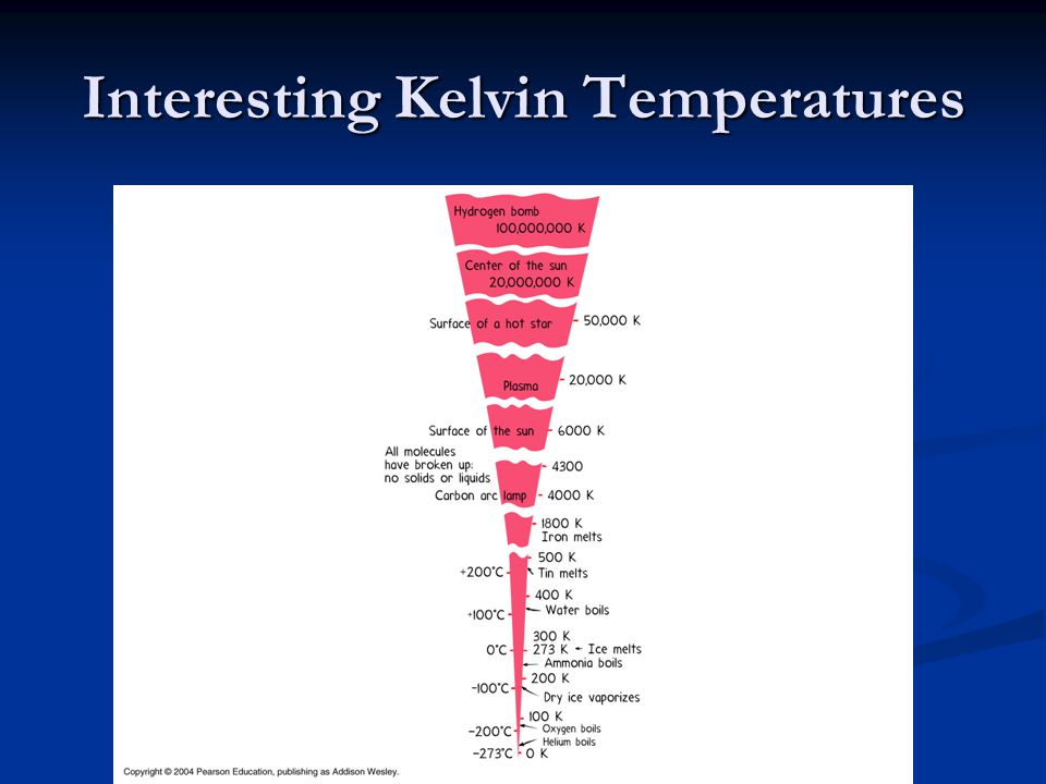 Interesting Kelvin Temperatures