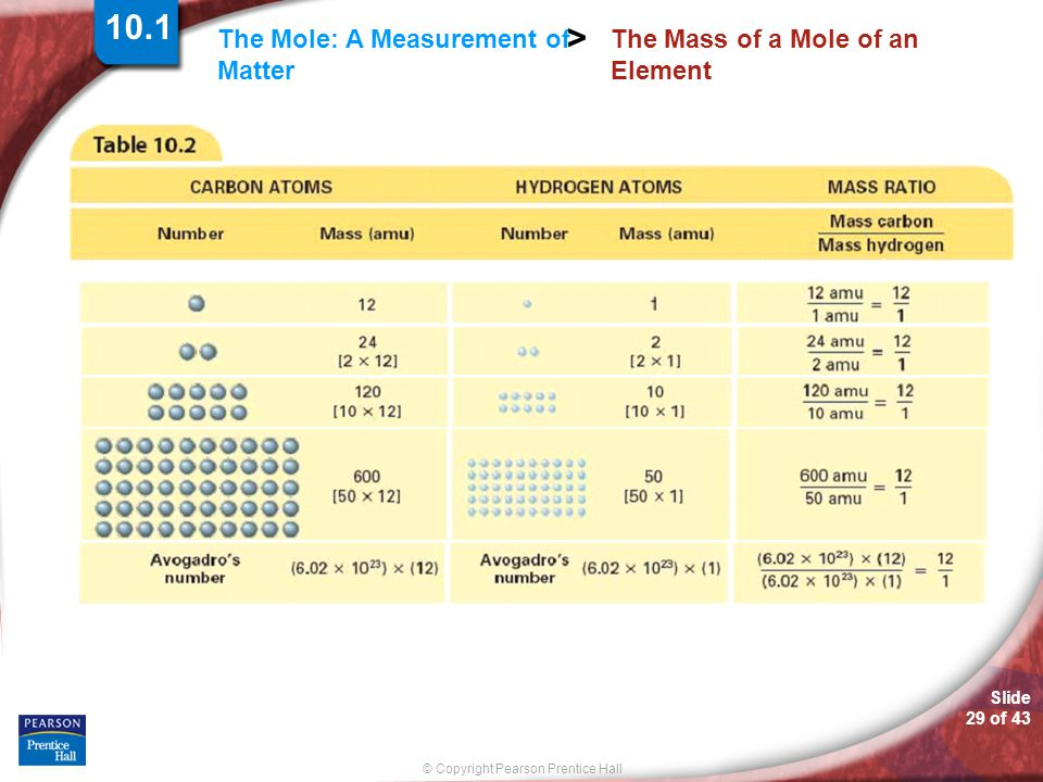The Mass of a Mole of an Element