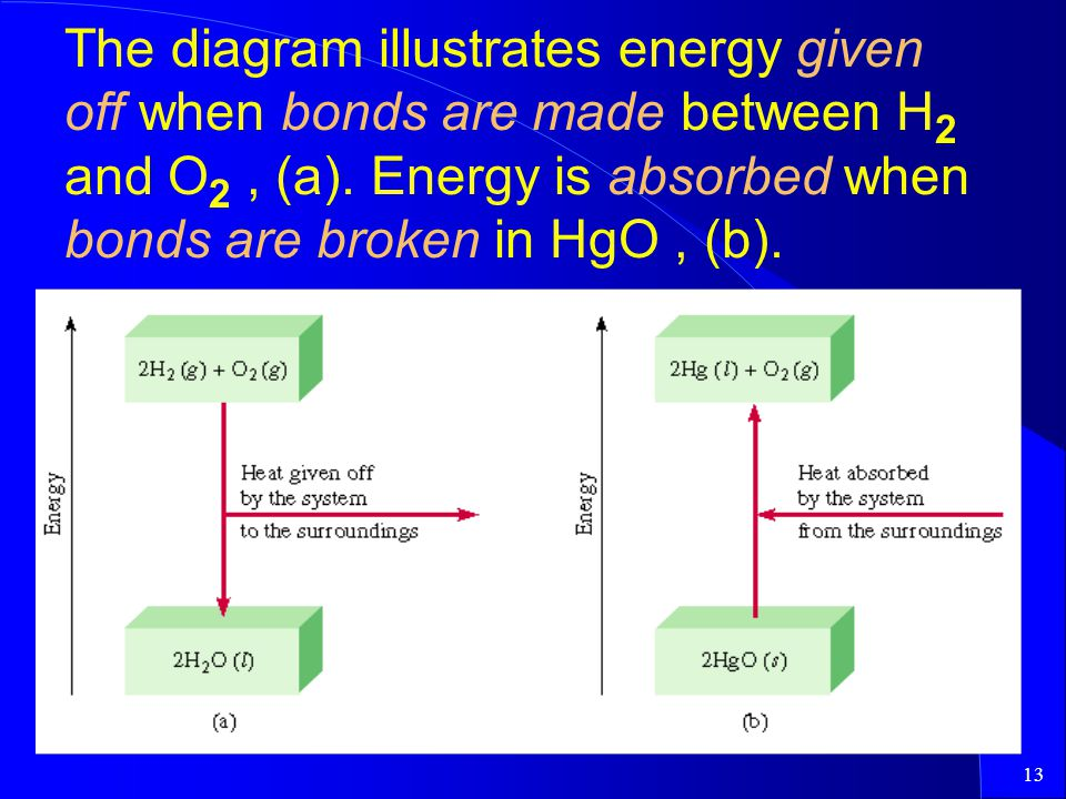 The diagram illustrates energy given off when bonds are made between H2 and O2 , (a).