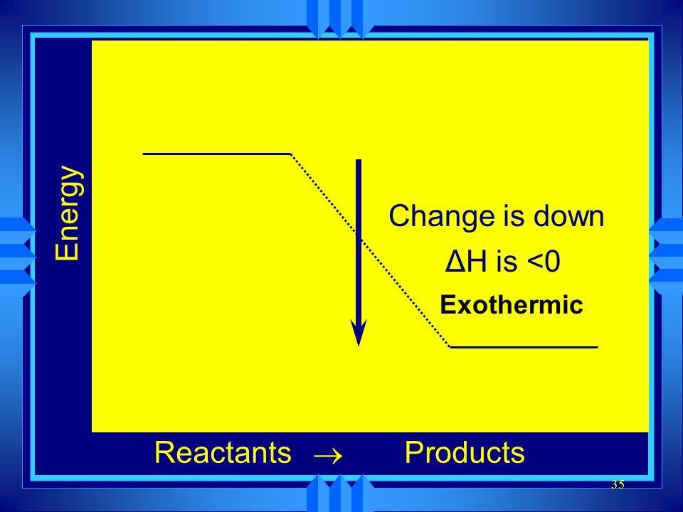 Energy Change is down ΔH is <0 Exothermic Reactants ® Products