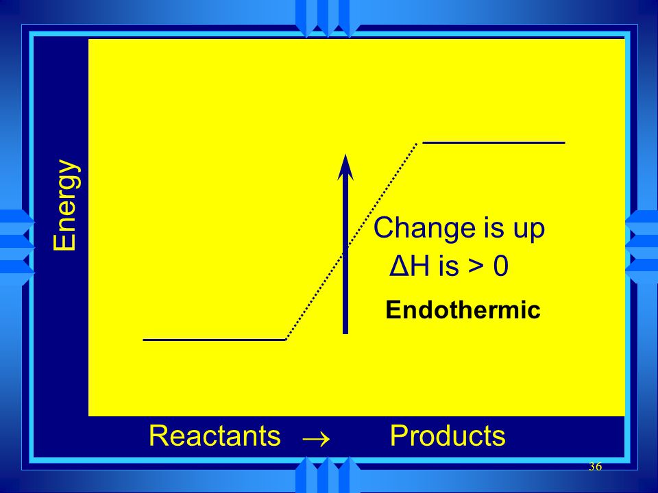 Energy Change is up ΔH is > 0 Endothermic Reactants ® Products