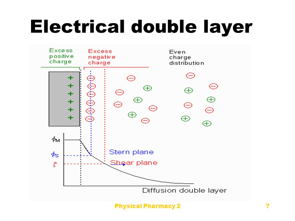 Electrical double layer