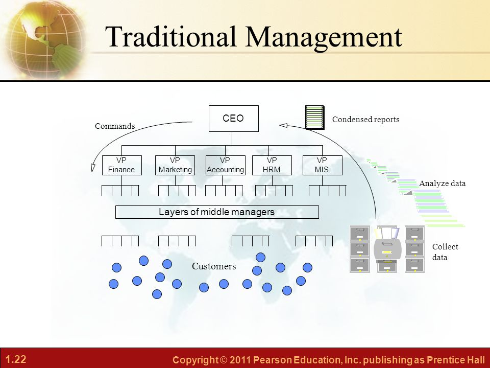 Traditional Management