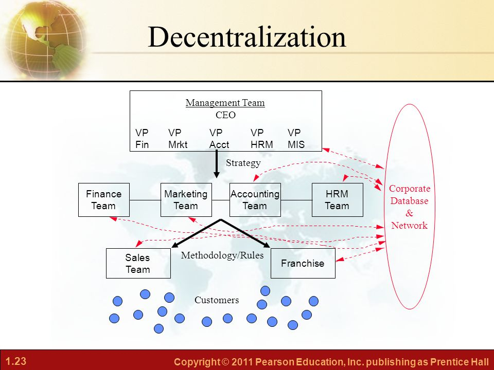 Decentralization Management Team CEO Strategy Corporate Database &