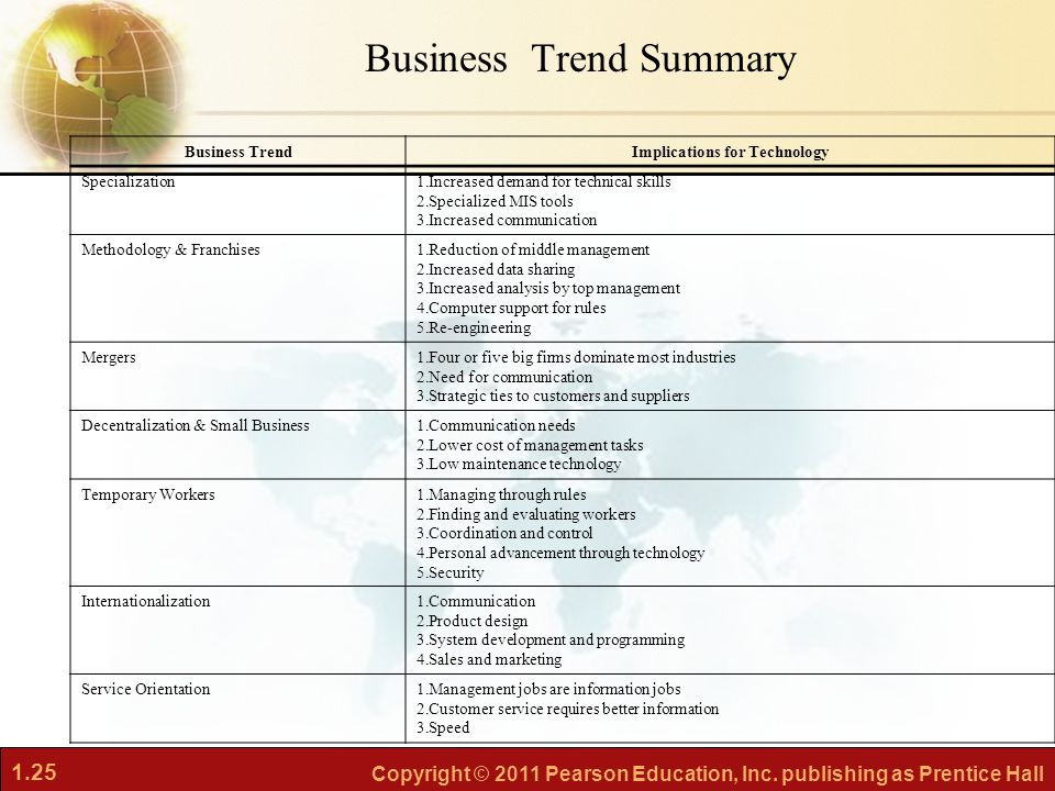 Business Trend Summary